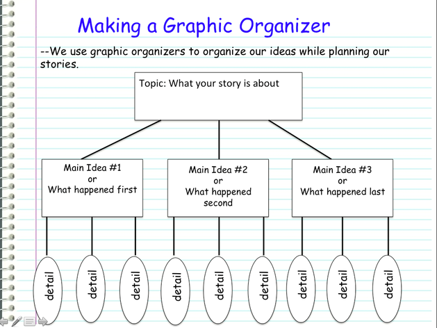 personal experience essay graphic organizer